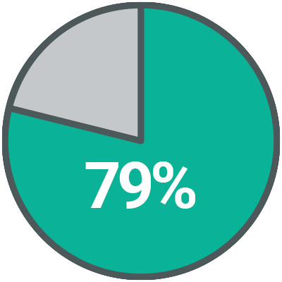 79% of corporates have a wellness program