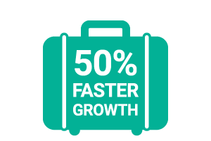 50% faster growth in wellness industry